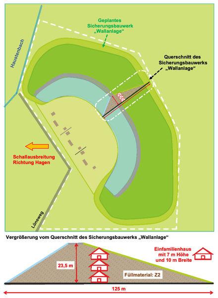 Wurftauben-Schießanlage und Bodendeponie in Lückhausen, die Sicht der Umweltverbände